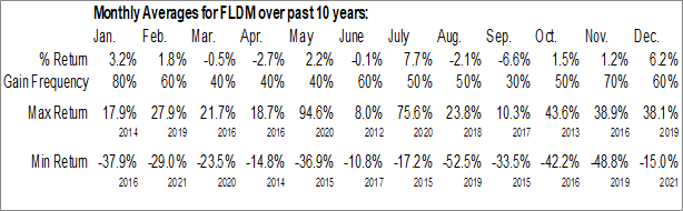Monthly Seasonal Fluidigm Corp. (NASD:FLDM)