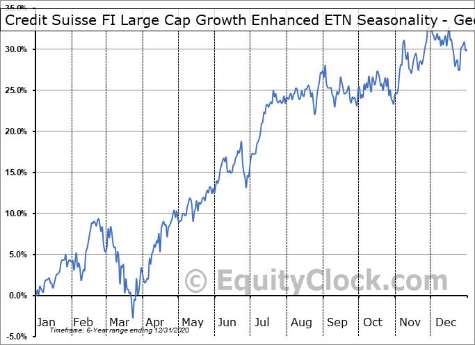 Credit Suisse FI Large Cap Growth Enhanced ETN (AMEX:FLGE) Seasonality