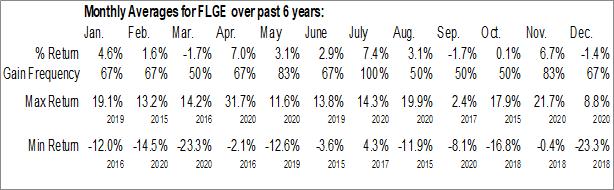 Monthly Seasonal Credit Suisse FI Large Cap Growth Enhanced ETN (AMEX:FLGE)