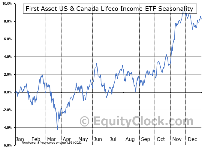 First Asset US & Canada Lifeco Income ETF (TSE:FLI.TO) Seasonal Chart