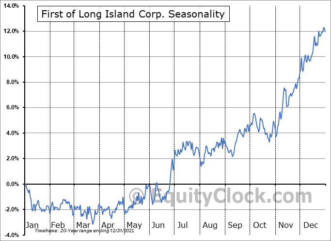 First of Long Island Corp. (NASD:FLIC) Seasonal Chart