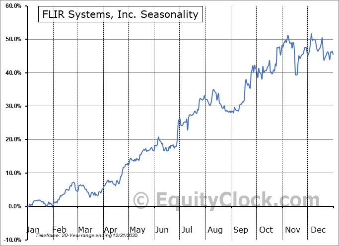 FLIR Systems, Inc. (NASD:FLIR) Seasonal Chart