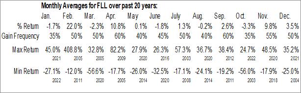 Monthly Seasonal Full House Resorts, Inc. (NASD:FLL)