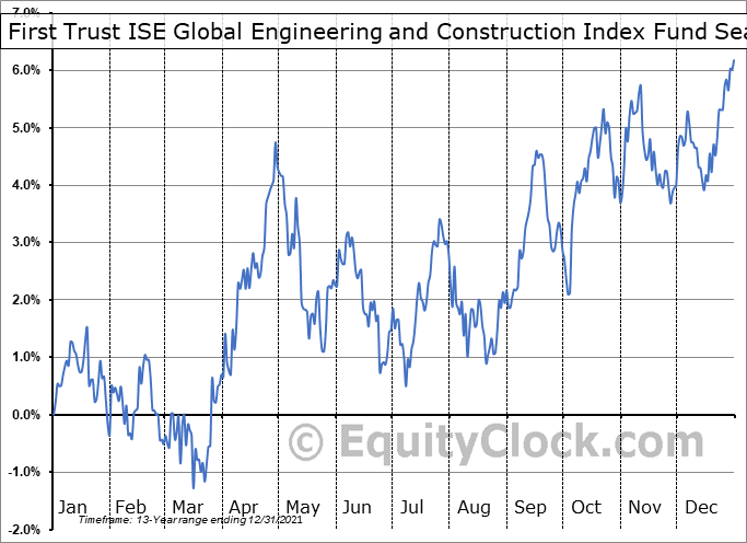 First Trust ISE Global Engineering and Construction Index Fund (NYSE:FLM) Seasonality
