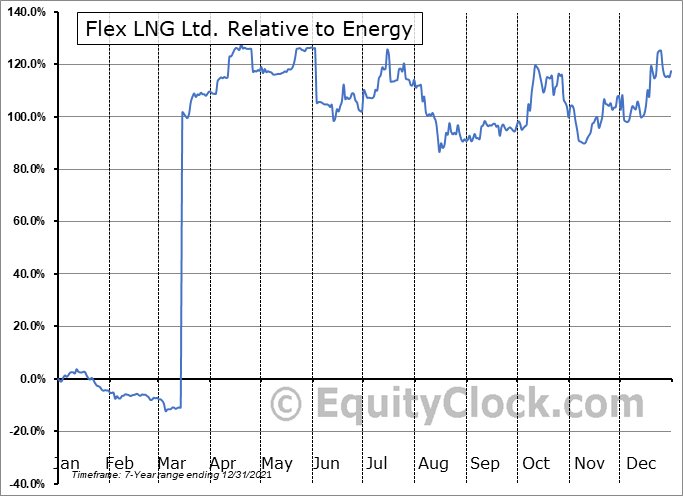 FLNG Relative to the Sector