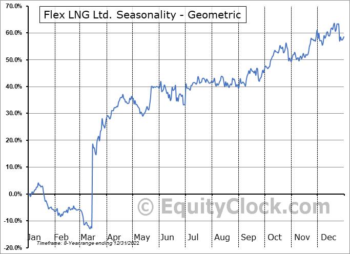 Flex LNG Ltd. (NYSE:FLNG) Seasonality
