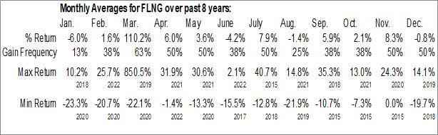 Monthly Seasonal Flex LNG Ltd. (NYSE:FLNG)