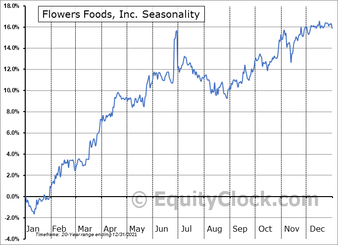 Flowers Foods, Inc. (NYSE:FLO) Seasonal Chart
