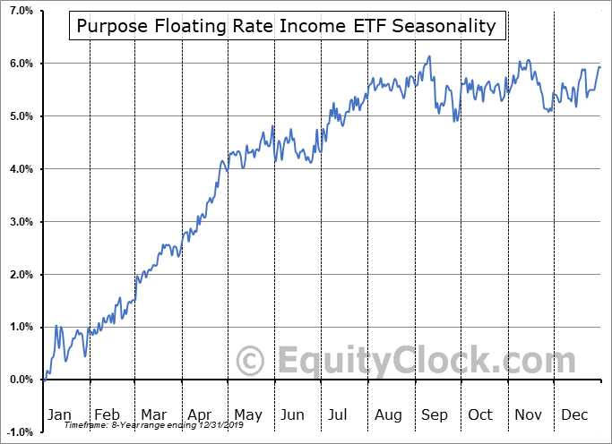 Purpose Floating Rate Income ETF (TSE:FLOT.TO) Seasonal Chart