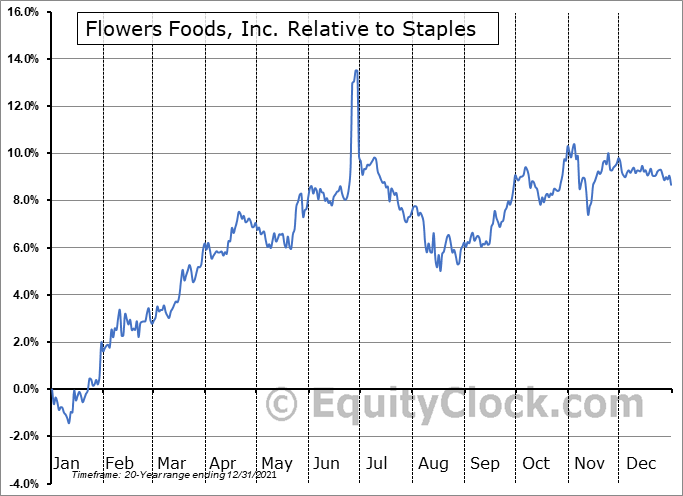 FLO Relative to the Sector