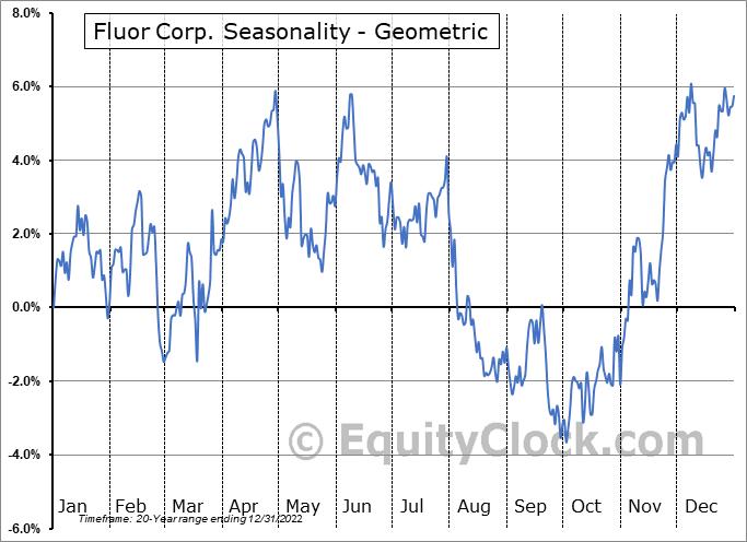 Fluor Corp. (NYSE:FLR) Seasonality