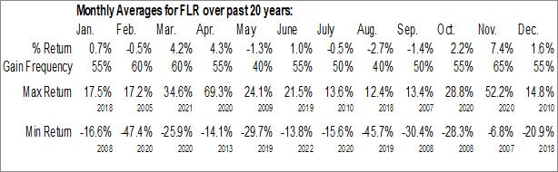 Monthly Seasonal Fluor Corp. (NYSE:FLR)