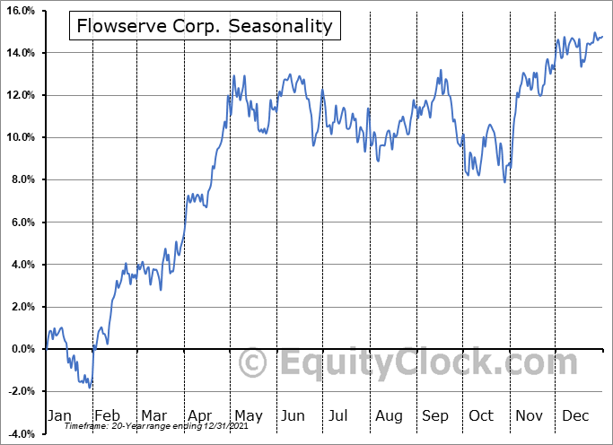 Flowserve Corp. (NYSE:FLS) Seasonal Chart