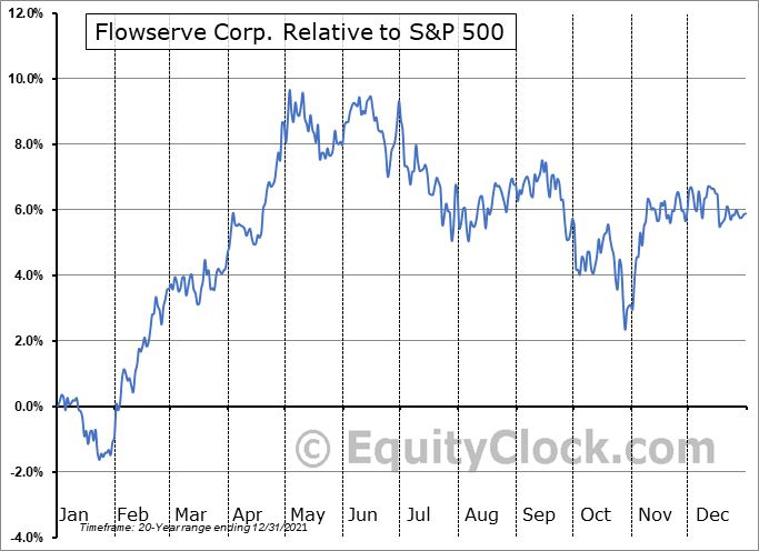 FLS Relative to the S&P 500