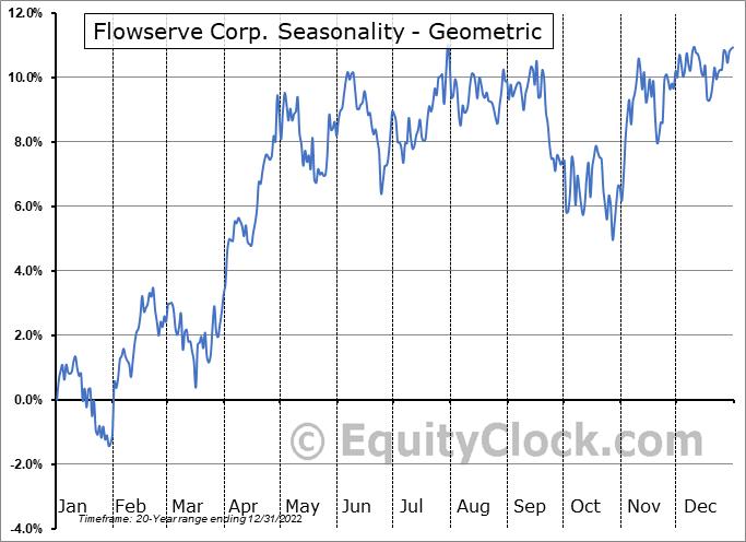 Flowserve Corp. (NYSE:FLS) Seasonality