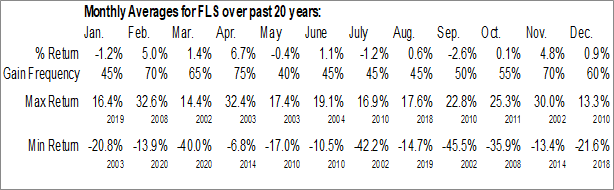 Monthly Seasonal Flowserve Corp. (NYSE:FLS)