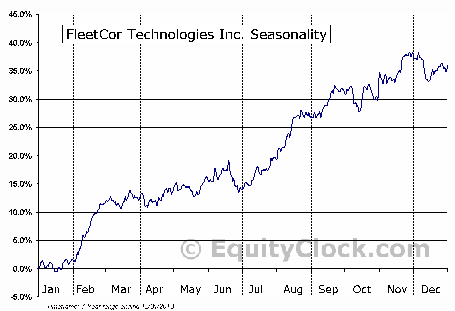 FleetCor Technologies Inc. (NYSE:FLT) Seasonal Chart