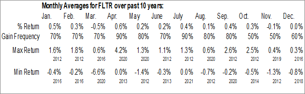 Monthly Seasonal VanEck Vectors Investment Grade Floating Rate ETF (NYSE:FLTR)