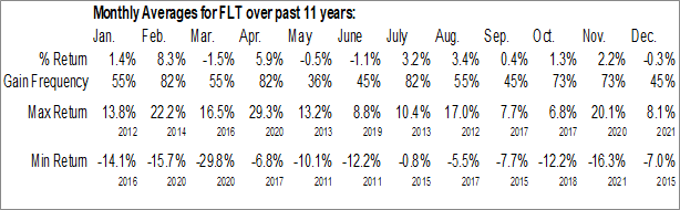 Monthly Seasonal FleetCor Technologies Inc. (NYSE:FLT)