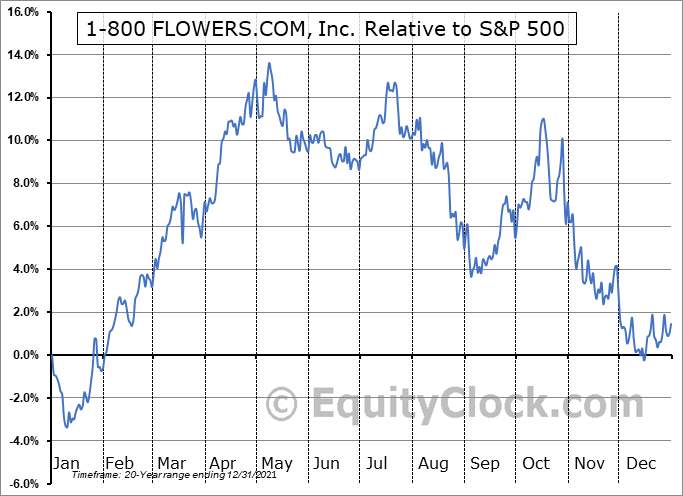 FLWS Relative to the S&P 500