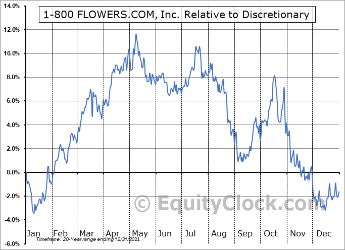 FLWS Relative to the Sector