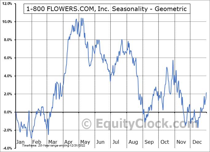 1-800 FLOWERS.COM, Inc. (NASD:FLWS) Seasonality