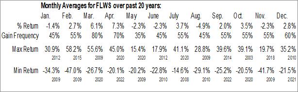 Monthly Seasonal 1-800 FLOWERS.COM, Inc. (NASD:FLWS)