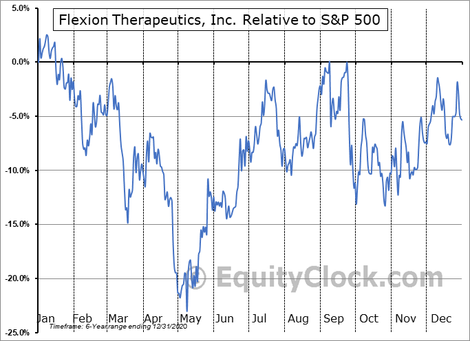 FLXN Relative to the S&P 500