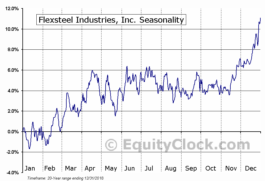 Flexsteel Industries, Inc. (NASD:FLXS) Seasonal Chart