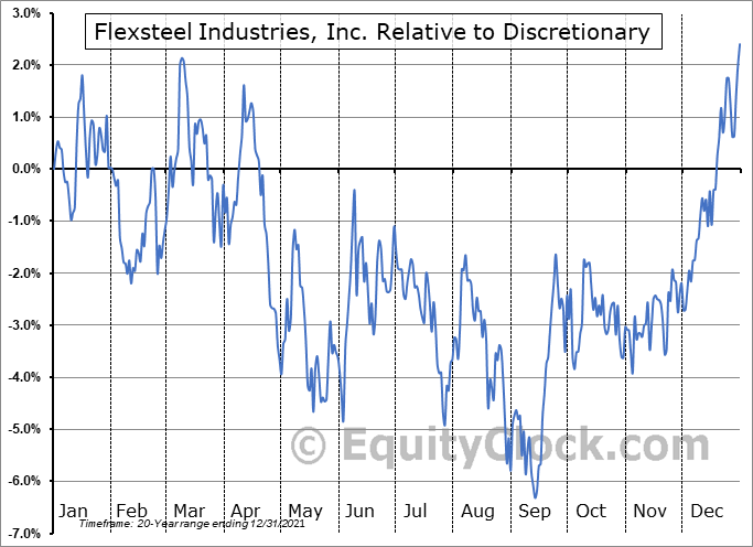 FLXS Relative to the Sector
