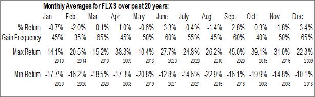 Monthly Seasonal Flexsteel Industries, Inc. (NASD:FLXS)