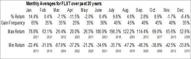 Monthly Seasonal Flexpoint Sensor Systems, Inc. (OTCMKT:FLXT)