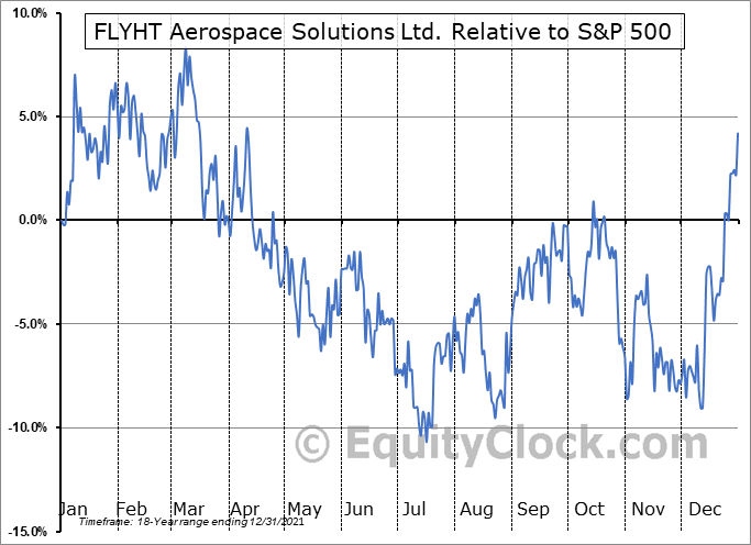 FLY.V Relative to the S&P 500