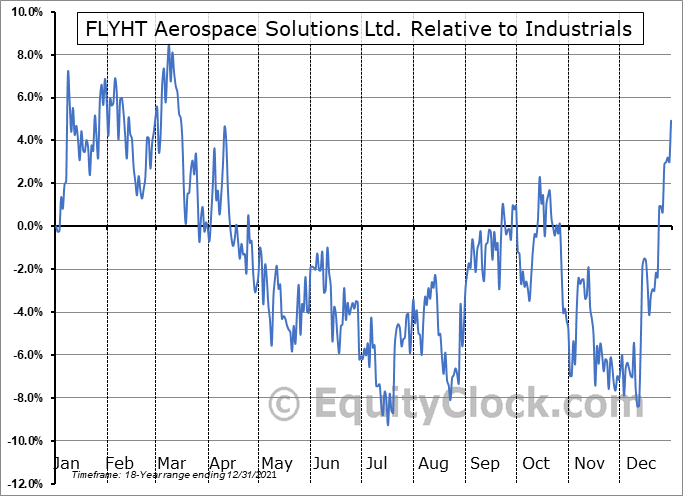 FLY.V Relative to the Sector