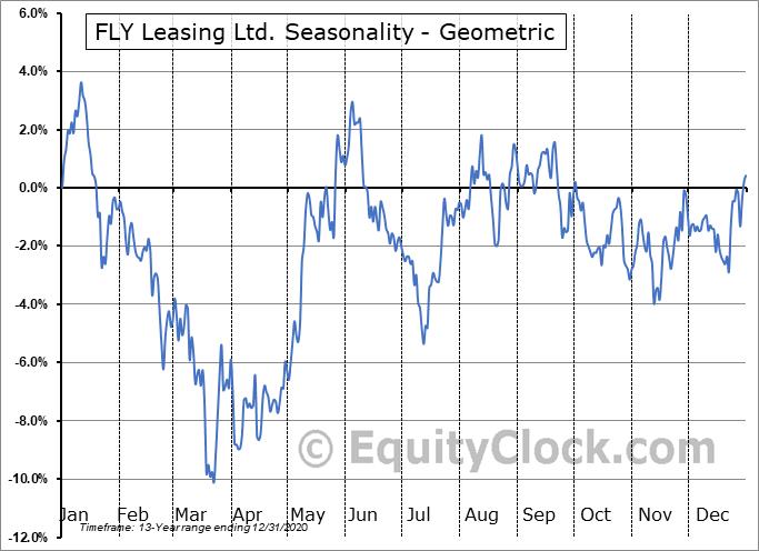 FLY Leasing Ltd. (NYSE:FLY) Seasonality
