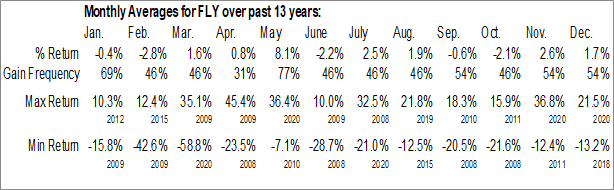 Monthly Seasonal FLY Leasing Ltd. (NYSE:FLY)