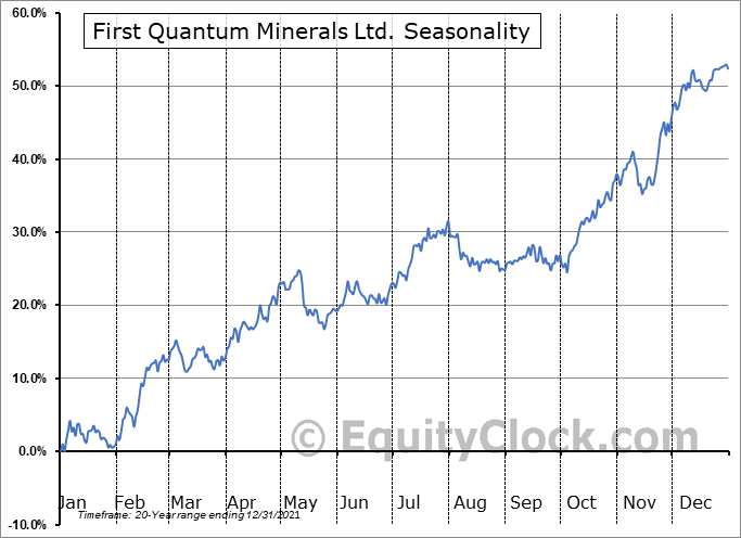 First Quantum Minerals Ltd. (TSE:FM.TO) Seasonal Chart