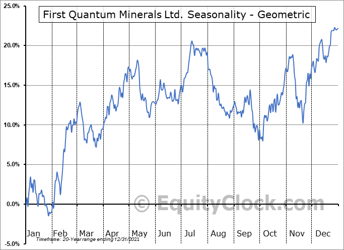 First Quantum Minerals Ltd. (TSE:FM.TO) Seasonality