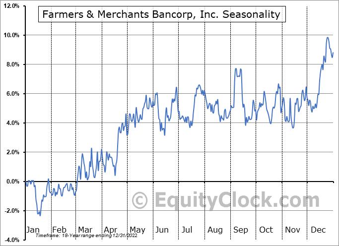 Farmers & Merchants Bancorp, Inc. (NASD:FMAO) Seasonal Chart