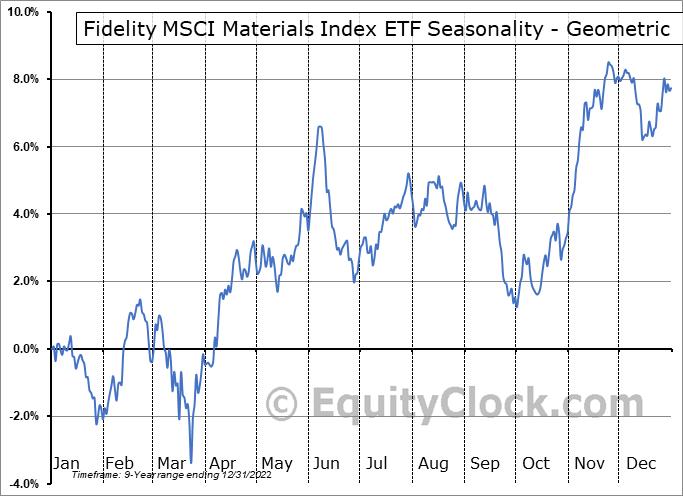 Fidelity MSCI Materials Index ETF (AMEX:FMAT) Seasonality