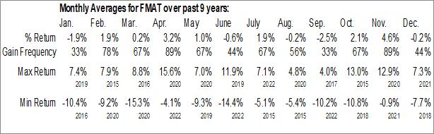 Monthly Seasonal Fidelity MSCI Materials Index ETF (AMEX:FMAT)