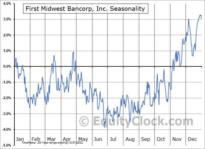 First Midwest Bancorp, Inc. Seasonal Chart