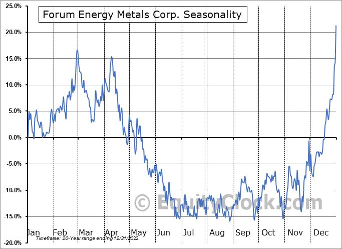 Forum Energy Metals Corp. (TSXV:FMC.V) Seasonality