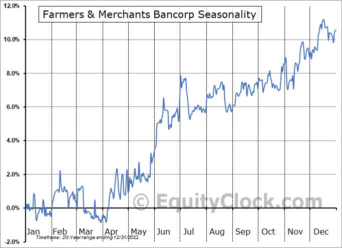 Farmers & Merchants Bancorp (OTCMKT:FMCB) Seasonality
