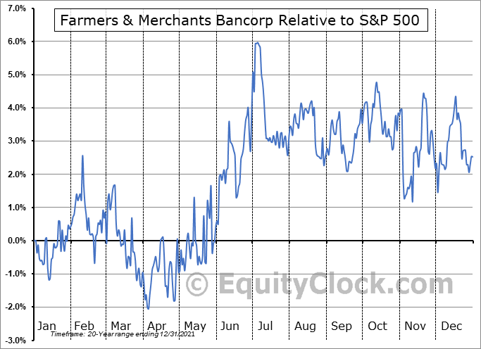 FMCB Relative to the S&P 500