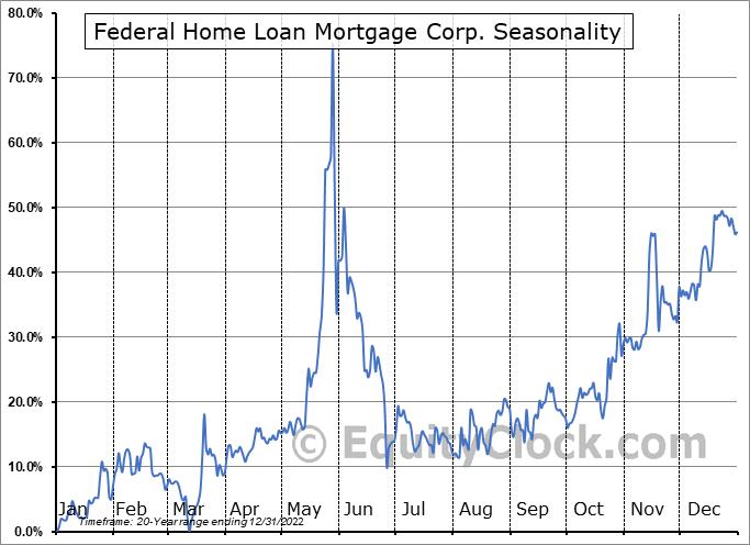 Federal Home Loan Mortgage Corp. (OTCMKT:FMCC) Seasonality