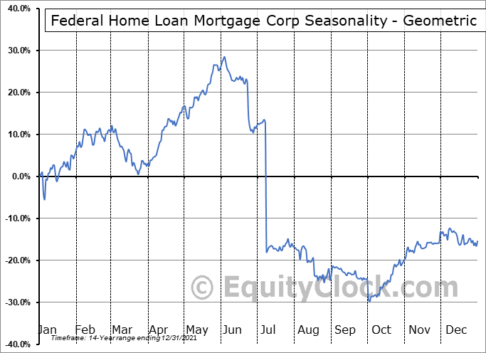 Federal Home Loan Mortgage Corp (OTCMKT:FMCKI) Seasonality