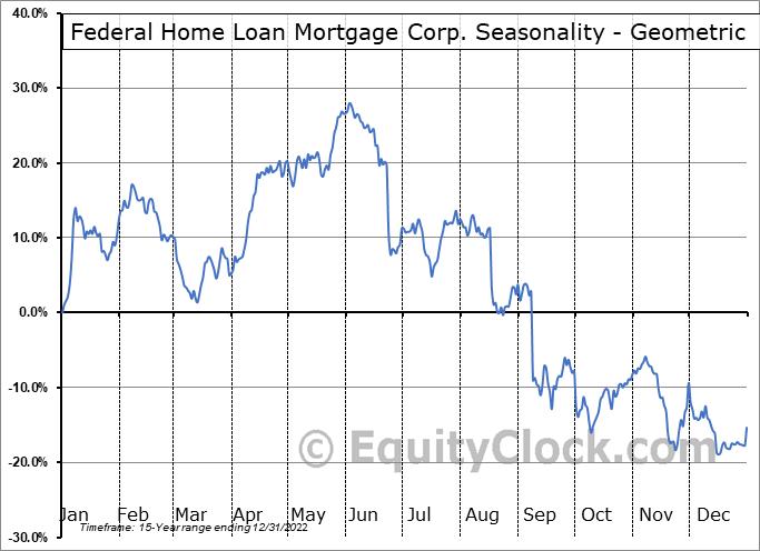 Federal Home Loan Mortgage Corp. (OTCMKT:FMCKJ) Seasonality
