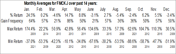 Monthly Seasonal Federal Home Loan Mortgage Corp. (OTCMKT:FMCKJ)