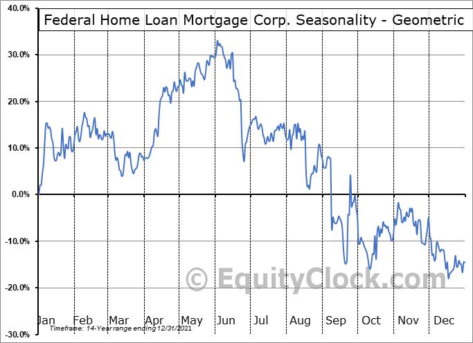 Federal Home Loan Mortgage Corp. (OTCMKT:FMCKL) Seasonality